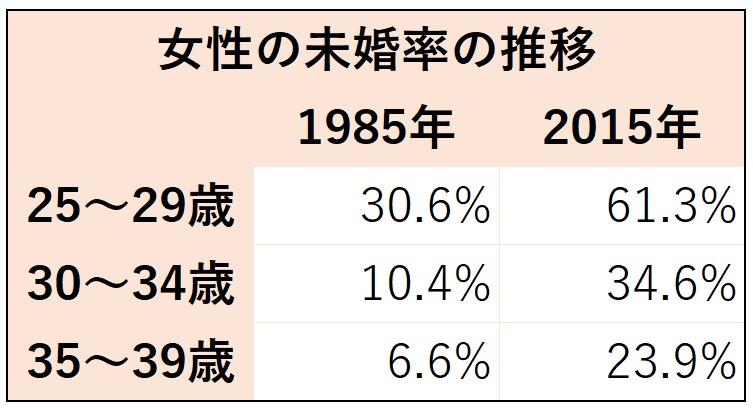 女性未婚率